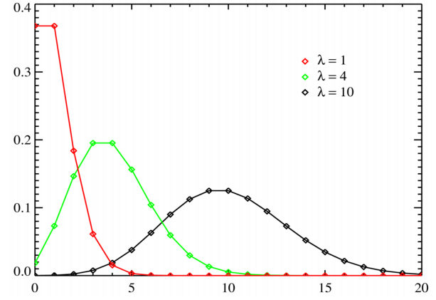 Normal distribution binomial distribution poisson - Cumulative poisson distribution table ...