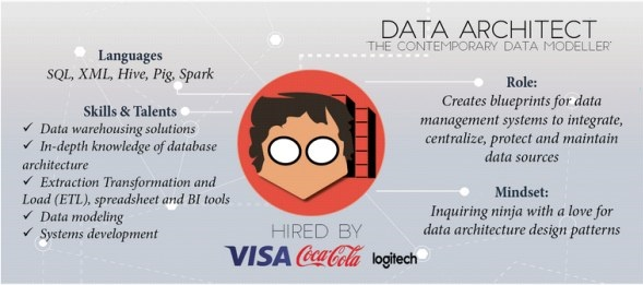 How To Become A Data Architect How To Start Career With