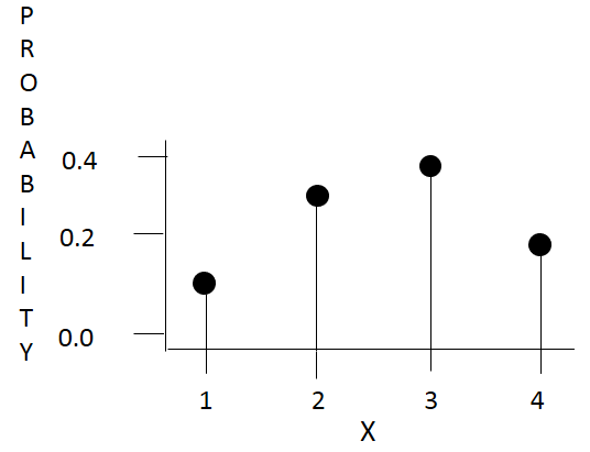 Random variables and probability distributions - MAKE ME ANALYST