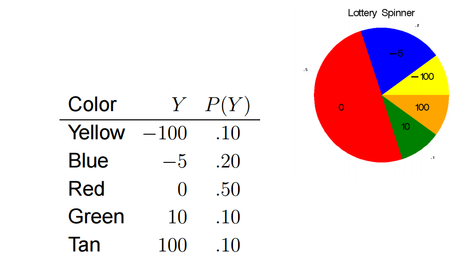 Random variables and probability distributions - MAKE ME ...