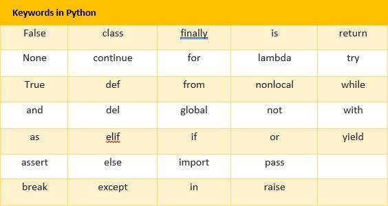 Python Variable Names And Keywords Make Me Analyst
