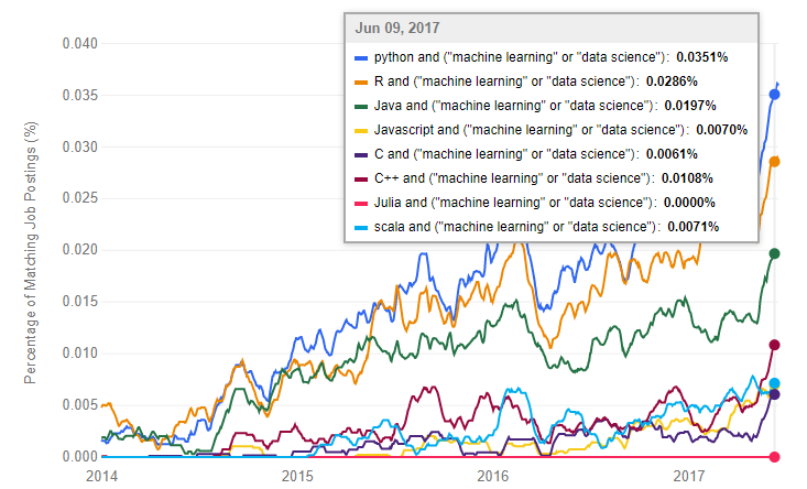The Most Popular Languages for Data Science and Analytics
