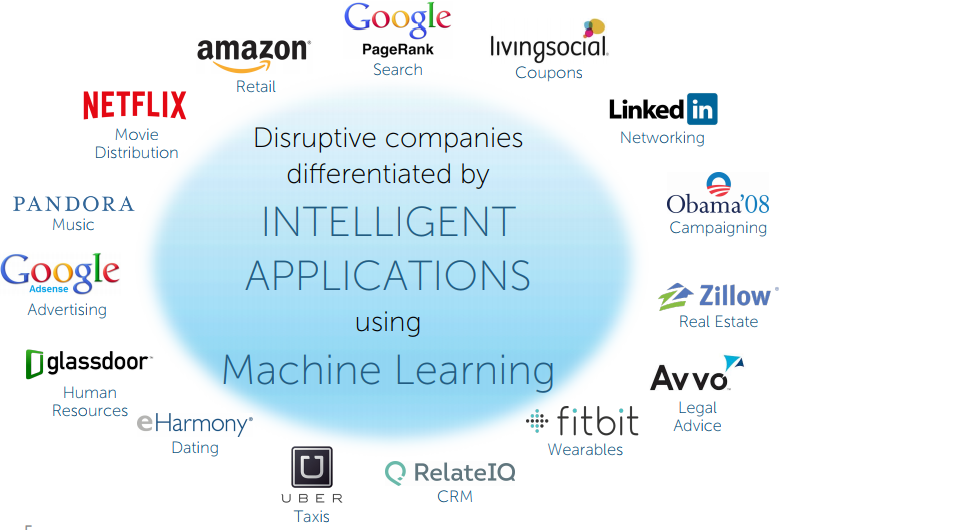 List of Disruptive Companies Differentiated by Intelligent